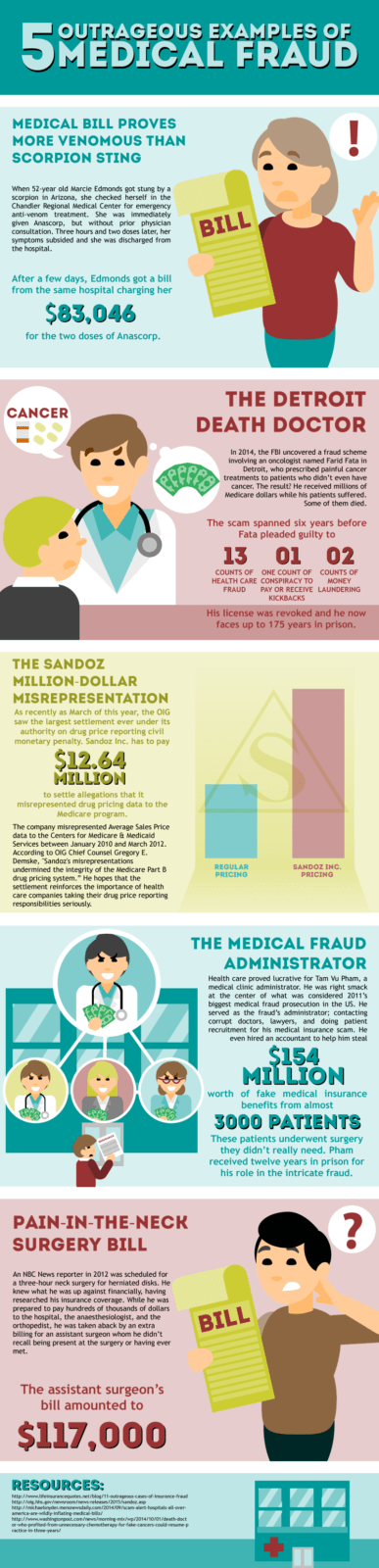 5 Most Outrageous Examples of Medical Fraud - Infographic